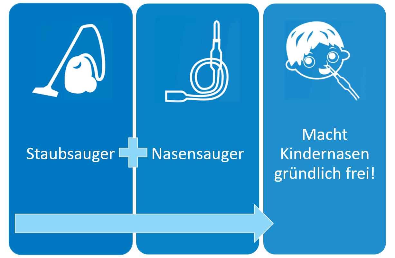 Funktionsweise Nasensauger-Staubsauger